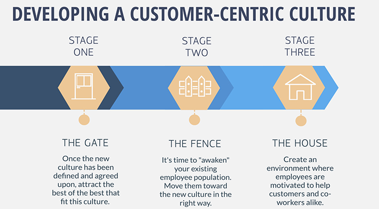 3 stages of customer-centricity