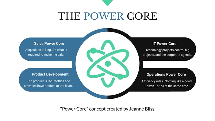 Jeanne Bliss Power Core
