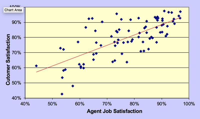 call center agent satisfaction