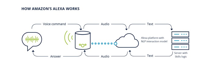 How Alexa Works