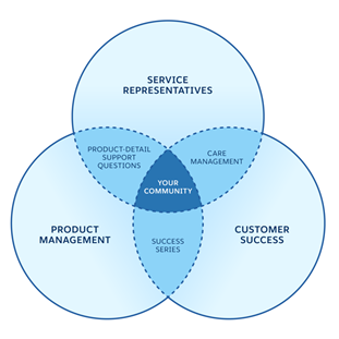 Venn diagram from Dec 2019 article sponsored by Salesforce.