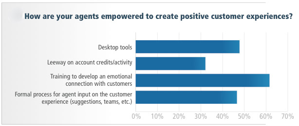 Source: 2011 ICMI Balancing Call Center Efficiency and the Customer Experience Report