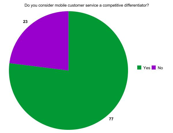 ICMI Quick Poll Results: Do you consider mobile customer service a competitive differentiator?